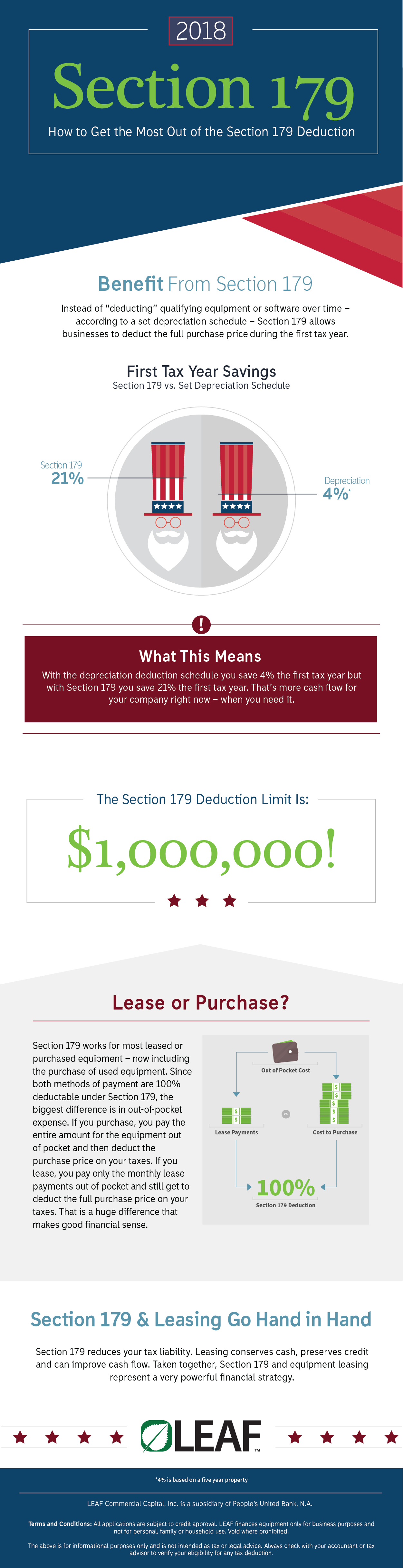An infographic showing the benefits of Section 179